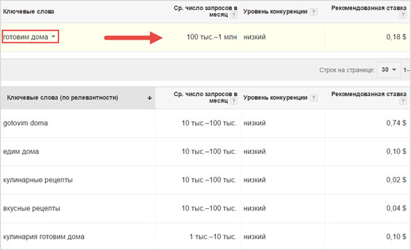 пример ключ AdWords
