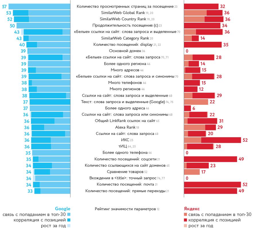 поведенческие факторы яндекс Смоленская площадь
